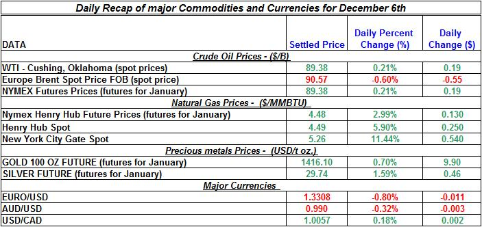 Daily Recap of commodity daily prices and Currencies December 6th