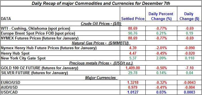 Daily Recap of commodity daily prices and Currencies December 7th