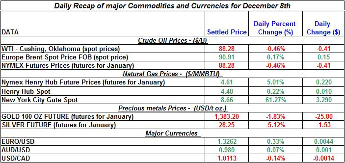 Daily Recap of commodity daily prices and Currencies December 8th