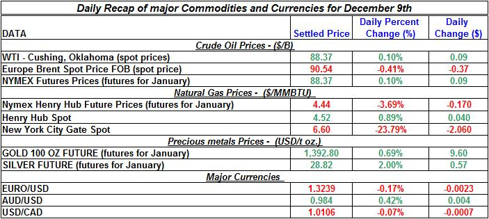 Daily Recap of commodity daily prices and Currencies December 9th