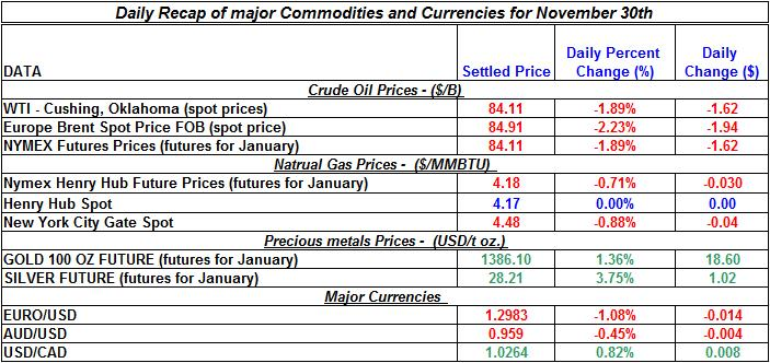 Daily Recap of commodity daily prices and Currencies November 30th