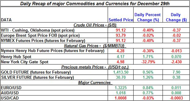Natural gas prices, Crude oil prices, Gold prices Silver prices Daily Recap Dec 29