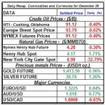Natural gas spot price, Crude oil price, current Gold prices Silver prices Daily Recap Dec 29 theme
