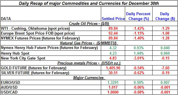 Natural gas spot price, Crude oil price, current Gold prices Silver prices Daily Recap Dec 30