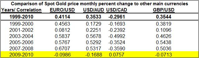 Table of correlation among Spot Gold price monthly percent change to other main currencies
