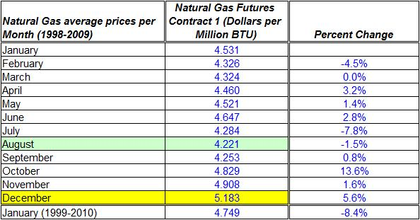 natural gas price history average month 1998-2009