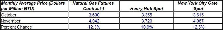 natural gas prices average month October November 2010