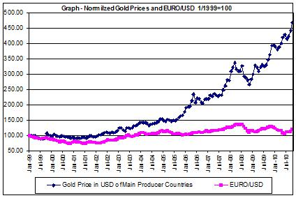 price of gold chart and USD EURO 1999-2010