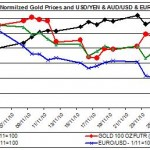 price of gold chart and major Currencies November 2010