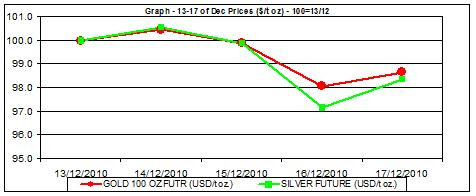 price of gold chart and silver prices chart 13-17.12