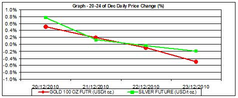 price of gold chart and silver prices chart 20-23.12 percent change
