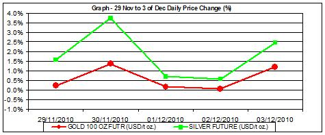 price of gold chart and silver prices chart 29.11-3.12 percent change