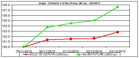 price of gold chart and silver prices chart 29.11-3.12
