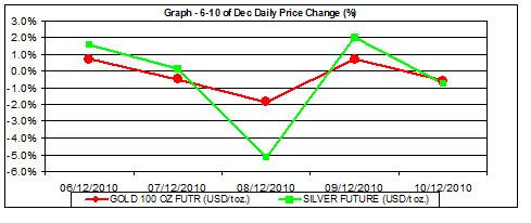 price of gold chart and silver prices chart 6-10.12 percent change