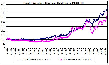 silver prices chart  and Gold Prices 1998-2010
