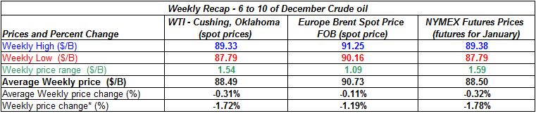 table current crude oil prices - 6-10.12