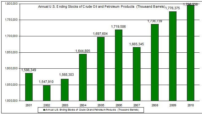 Annual U.S. Ending Stocks of Crude Oil and Petroleum Products  2010