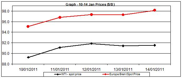 Chart crude oil prices - 10 to 14 of January