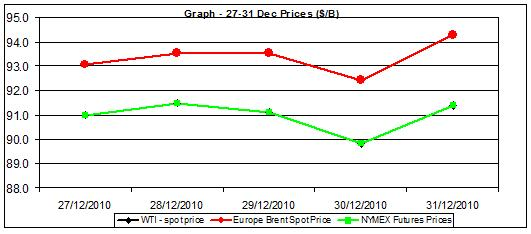 Chart crude oil prices - 27-31 December