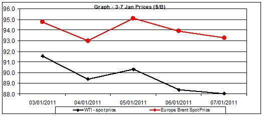 Chart crude oil prices - 3 to 7 of January