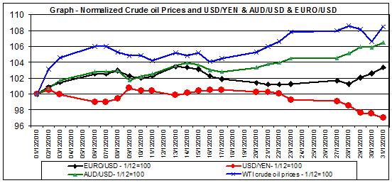 Chart crude oil prices and Currencies - December 2010