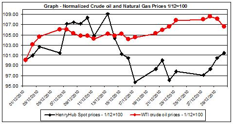 Chart crude oil prices and natural gas price chart December 2010