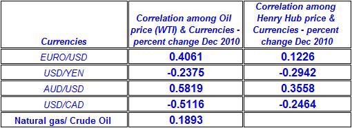 Correlation among Crude oil price & Natural gas spot price & Currencies December 2010