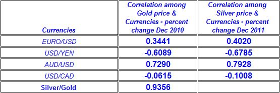 Correlation among spot Gold price , Silver prices & Currencies December 2010
