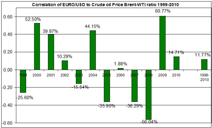 Correlation of EURO USD to Crude oil Price Brent-WTI ratio 1999-2010
