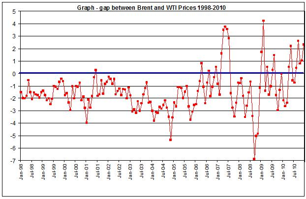 Crude oil price, gap between wti and brent 1998-2010