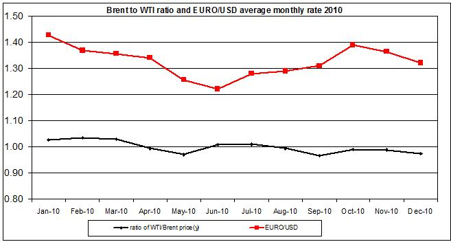 Crude oil price wti to brent ratio and EURO USD 2010