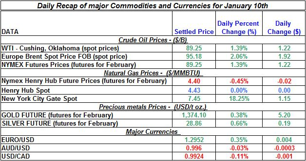 Natural gas spot price, Crude oil price, current Gold prices Silver prices Daily Recap January 10