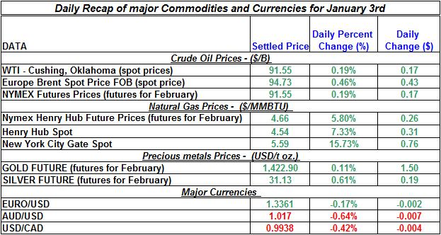 Natural gas spot price, Crude oil price, current Gold prices Silver prices Daily Recap January 3