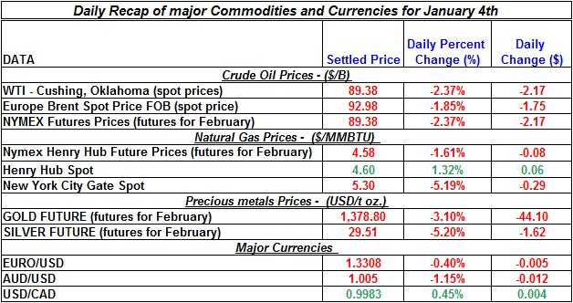Natural gas spot price, Crude oil price, current Gold prices Silver prices Daily Recap January 4