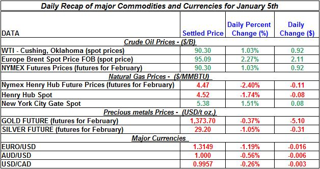Natural gas spot price, Crude oil price, current Gold prices Silver prices Daily Recap January 5