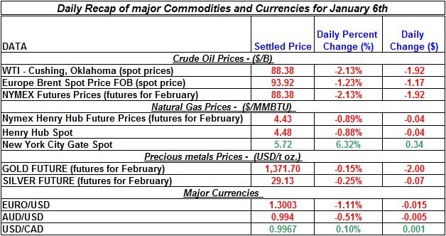 Natural gas spot price, Crude oil price, current Gold prices Silver prices Daily Recap January 6