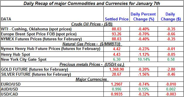 Natural gas spot price, Crude oil price, current Gold prices Silver prices Daily Recap January 7