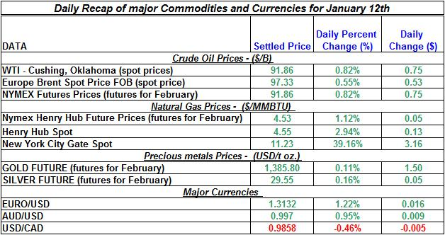 Natural gas spot price, Crude oil price, current Gold prices Silver prices January 12
