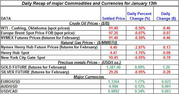 Natural gas spot price, Crude oil price, current Gold prices Silver prices January 13