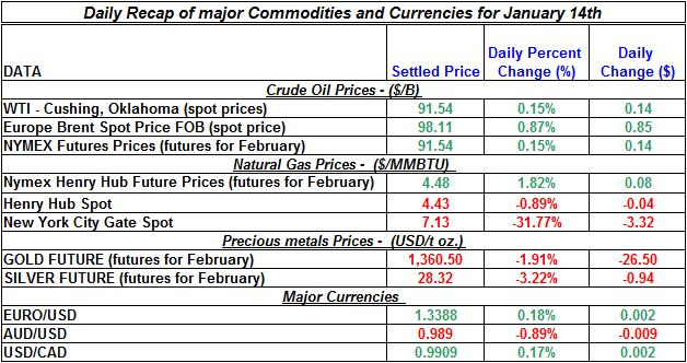 Natural gas spot price, Crude oil price, current Gold prices Silver prices January 14