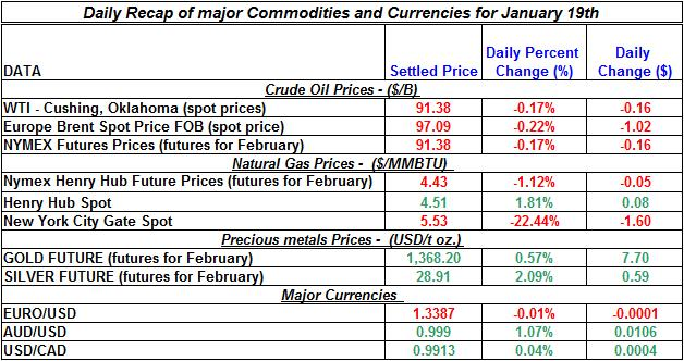 Natural gas spot price, Crude oil price, current Gold prices Silver prices January 19