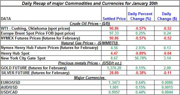 Natural gas spot price, Crude oil price, current Gold prices Silver prices January 20