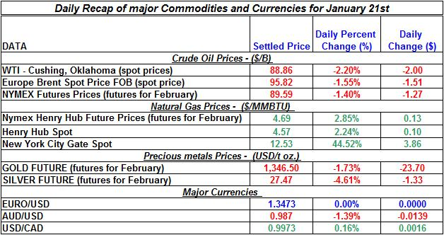Natural gas spot price, Crude oil price, current Gold prices Silver prices January 21