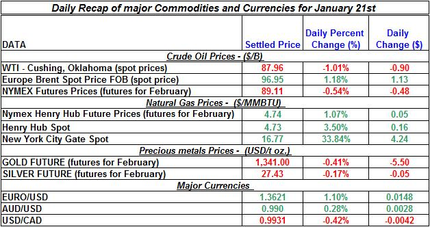 Natural gas spot price, Crude oil price, current Gold prices Silver prices January 22