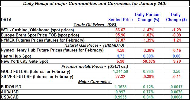 Natural gas spot price, Crude oil price, current Gold prices Silver prices January 24