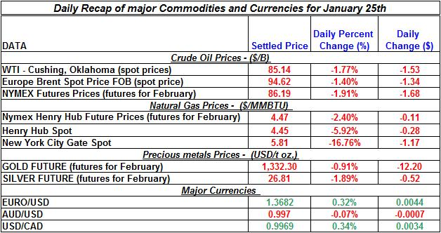 Natural gas spot price, Crude oil price, current Gold prices Silver prices January 25