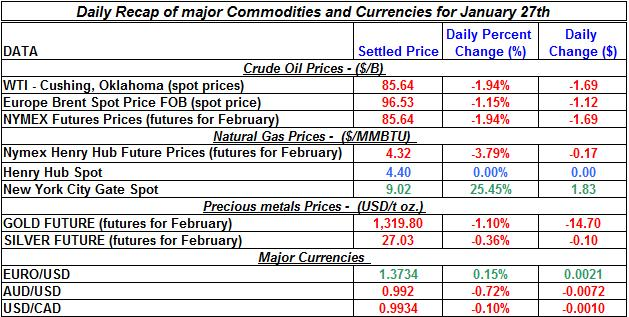 Natural gas spot price, Crude oil price, current Gold prices Silver prices January 27
