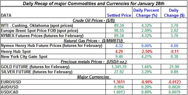 Natural gas spot price, Crude oil price, current Gold prices Silver prices January 28