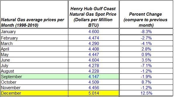 Natural gas spot price average 1998-2010