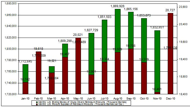 crude oil Monthly U.S. Product Supplied of Petroleum Products & Ending Stocks 2010